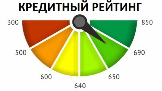 Запросить кредитный рейтинг